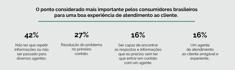 Atendimento Omnichannel - A expectativas e frustrações dos consumidores em números